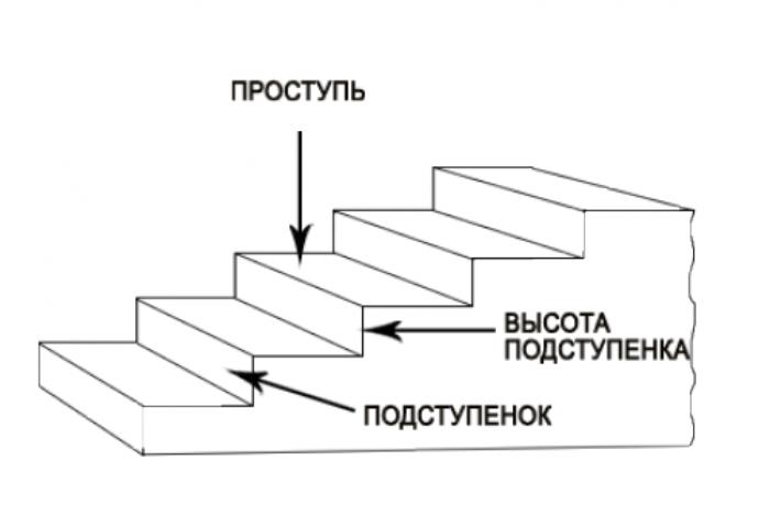 подступенок лестницы