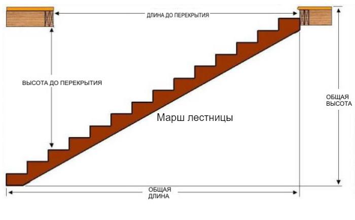 марш лестницы
