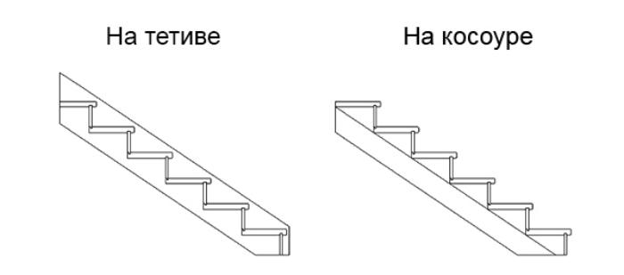 тетива и косоур лестницы