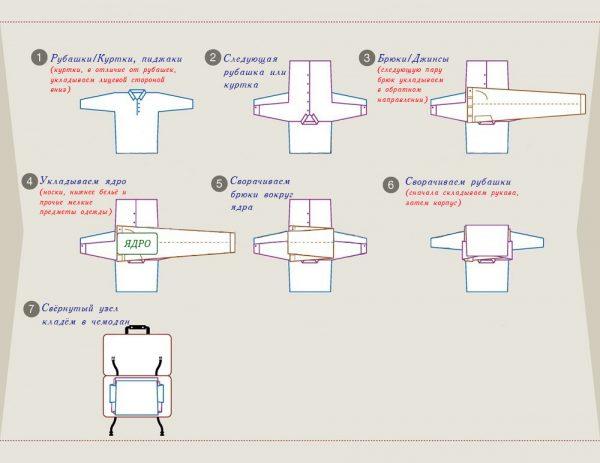 Схема сложения вещей узлом