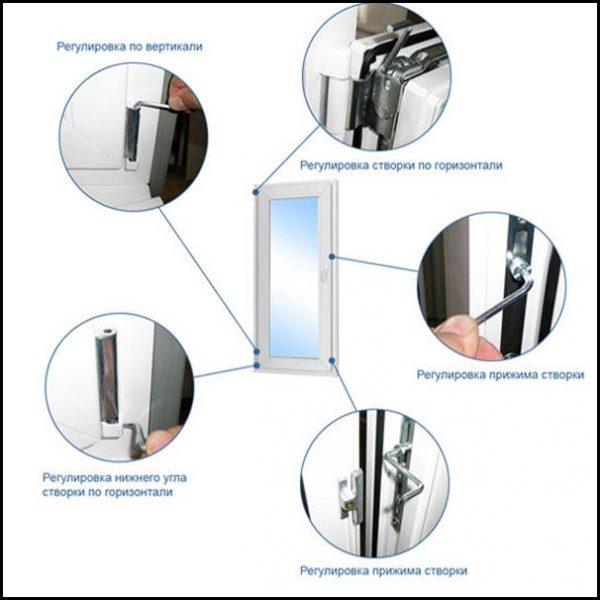 Схема 2. Регулировка пластикового окна в разных направлениях