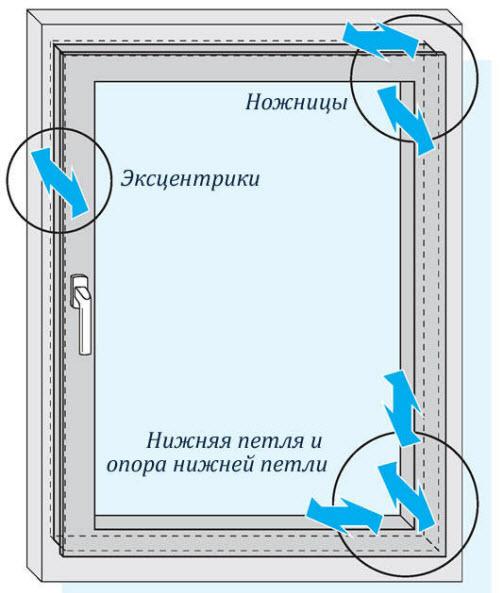 Схема 1. Основные детали механизма пластикового окна