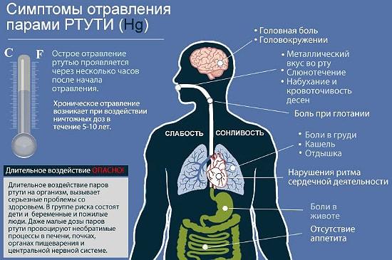 Симтомы отравления ртутью