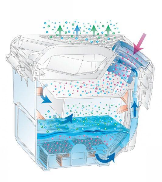 Иллюстрация работы аквафильтра