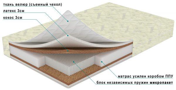 Примерное устройство матраса с микропакетом пружин