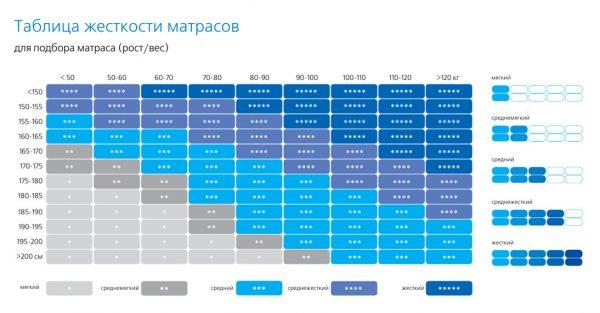 Таблица жесткости матрасов