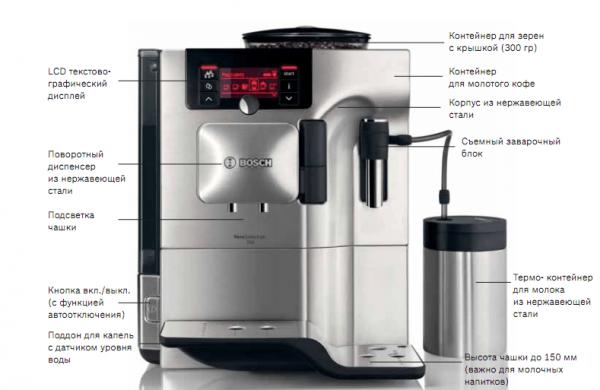 Дополнительные функции кофемашины