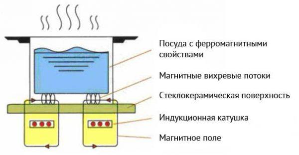 Принцип работы индукционной плиты схематически