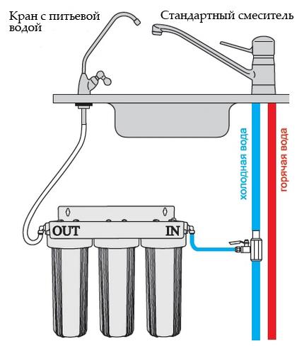 Установка фильтра для воды под мойку