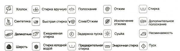 Основные значки на стиральных машинах