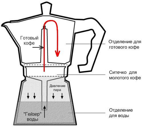 Принцип работы гейзерной кофеварки
