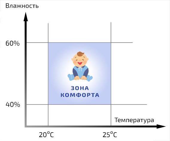 Оптимальные влажность и температура для ребёнка