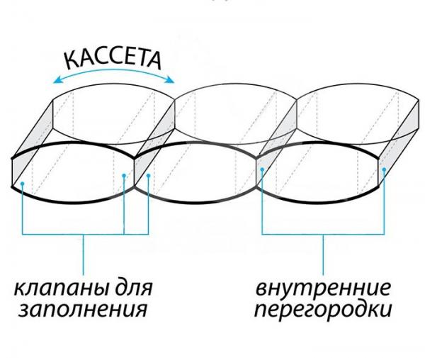 Кассетная конструкция одеяла