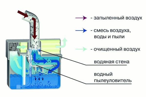 Кальянный аквафильтр