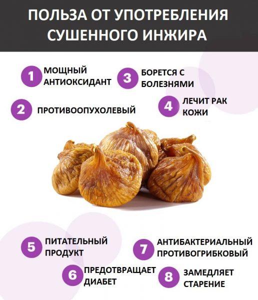 польза и вред инжира сушенного